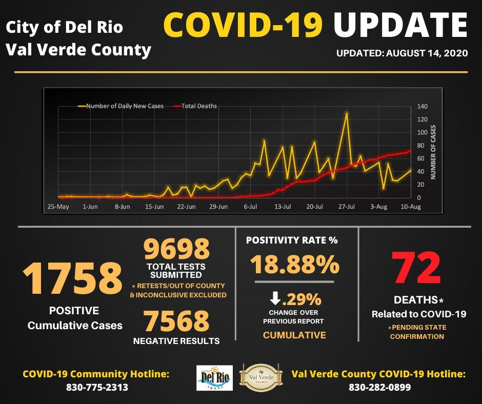 August 14, 2020 Covid Numbers 2