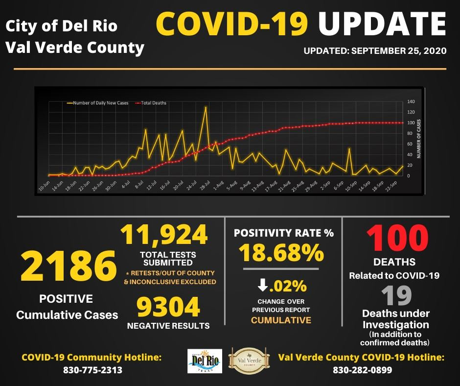 September 25, 2020 Covid Numbers 2