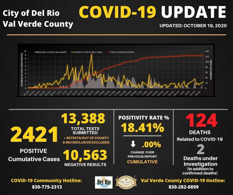 October 19, 2020 Covid Numbers 2